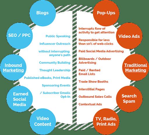 Inbound Marketing: обзор особенностей инбаунд-маркетинга, Admixer Academy.Blog