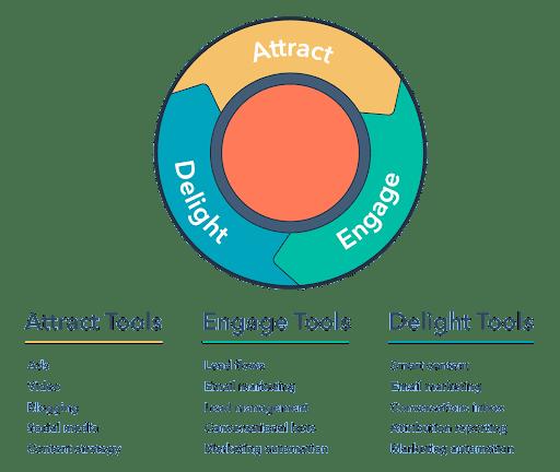 Inbound Marketing: огляд особливостей інбаунд-маркетингу, Блог Admixer Academy